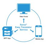 Cloud Translation with Xerox Easy Translator Service